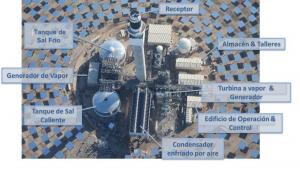 Esquema de tecnología CSP. Fuente: SolarReserve.