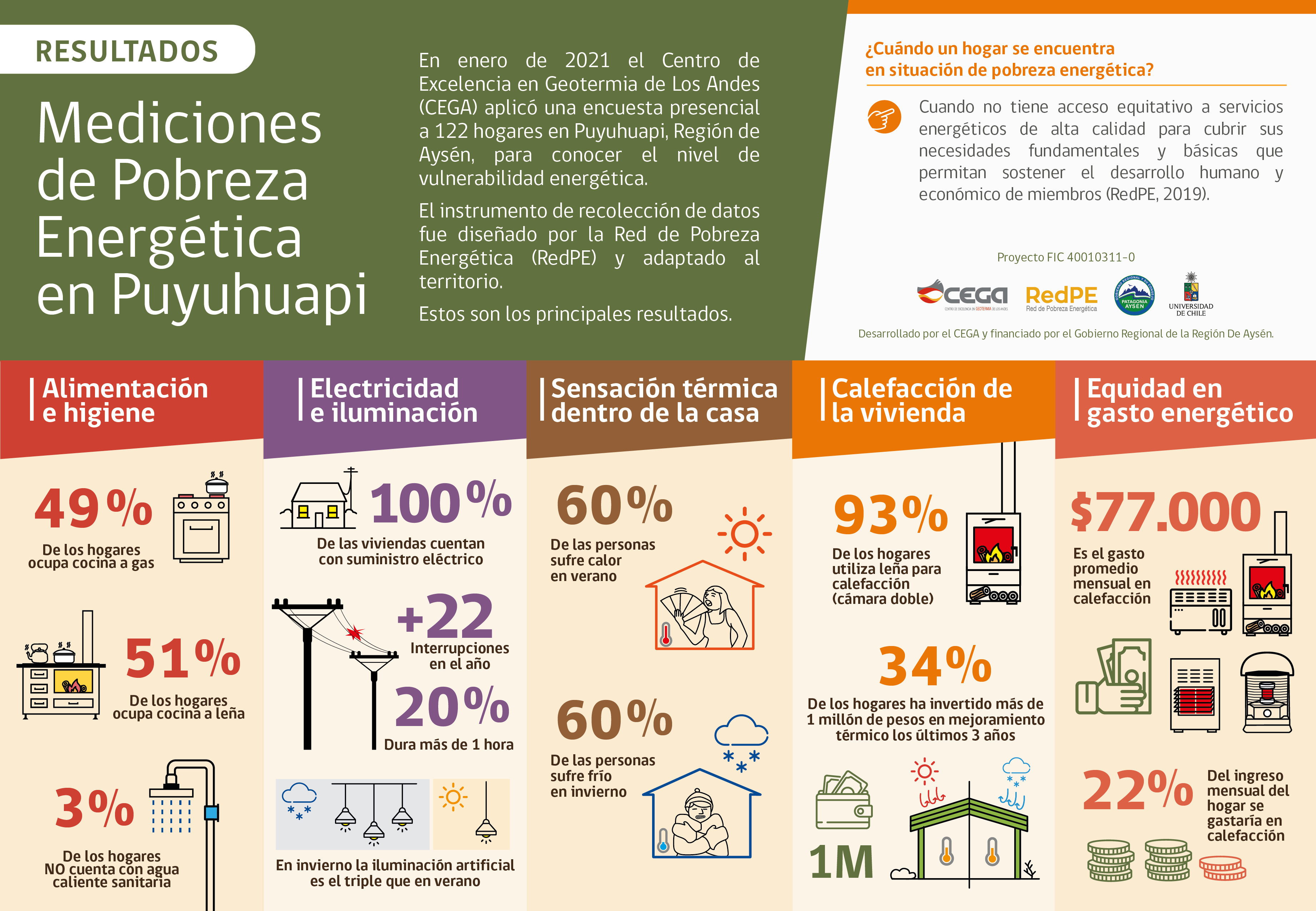 infografia_puyuhuapiredpe (1)